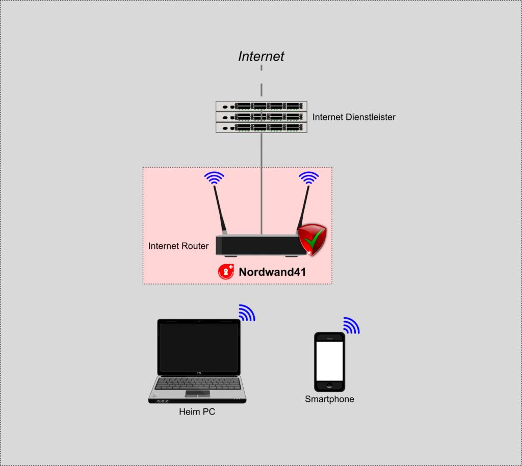 Wartung des Internetrouters ist der Inhalt vom NORDWAND41-Dienst