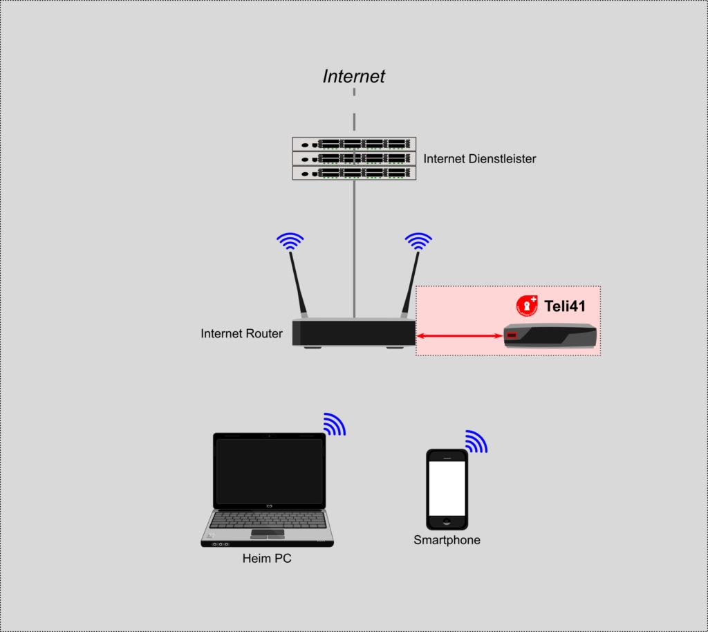 Werbe- und Tracking-Filter für das gesamte Heimnetzwerk